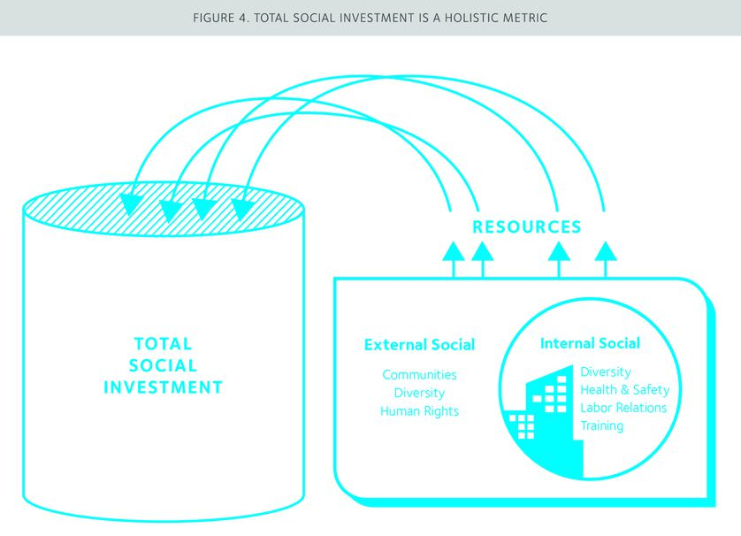 Total social investment graphic